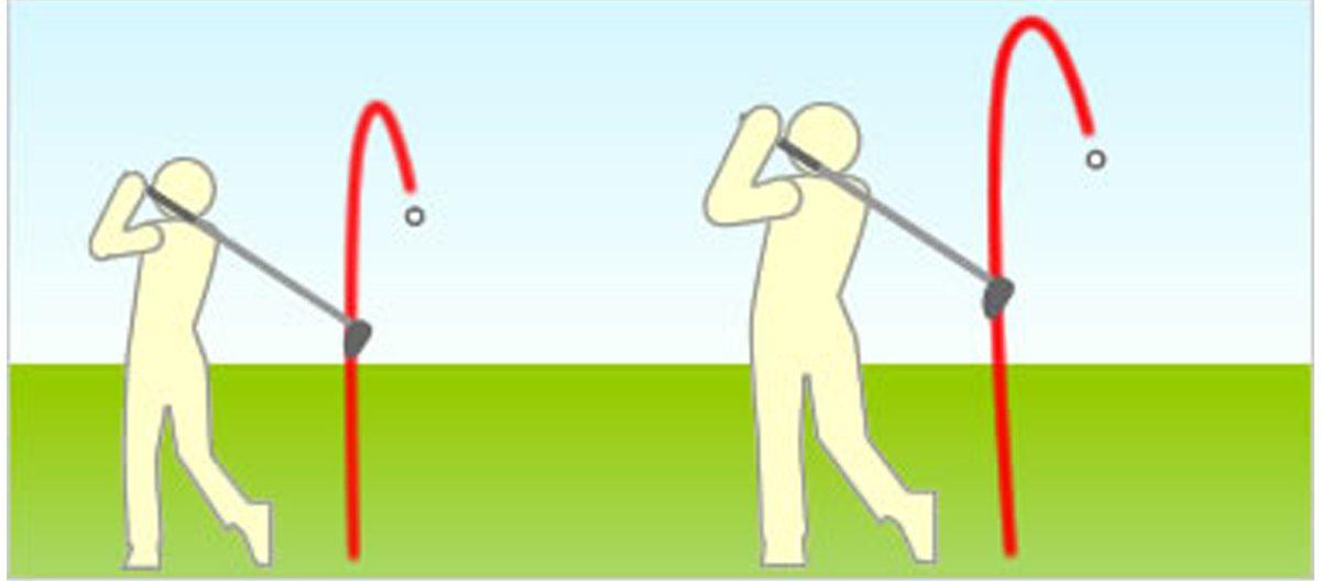 ヘッドスピードやスイングが変わるとボールの効果が変わる